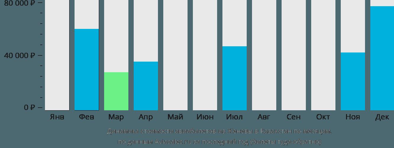 Динамика стоимости авиабилетов из Женевы в Казахстан по месяцам