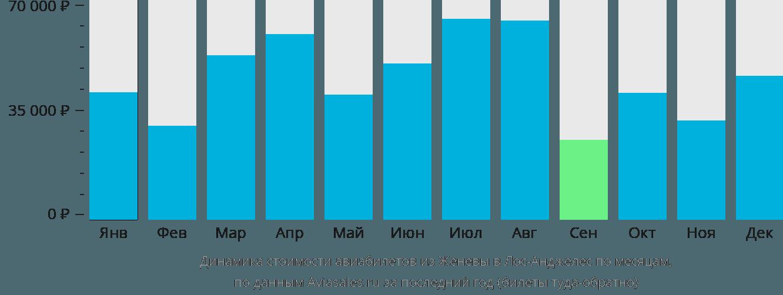 Динамика стоимости авиабилетов из Женевы в Лос-Анджелес по месяцам