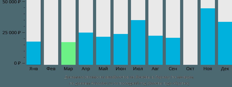 Динамика стоимости авиабилетов из Женевы в Ларнаку по месяцам