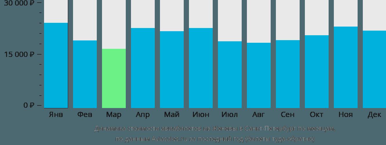 Динамика стоимости авиабилетов из Женевы в Санкт-Петербург по месяцам