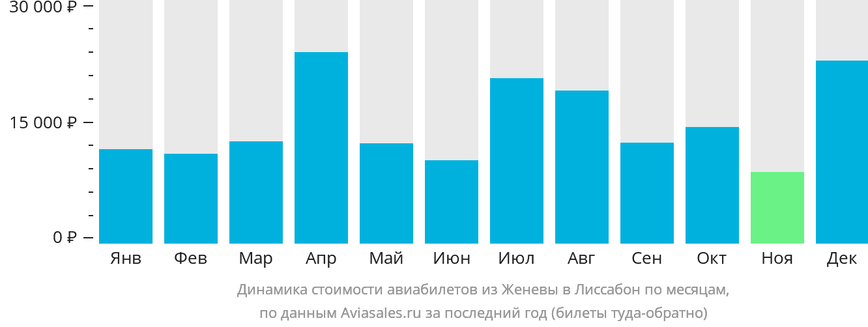 Динамика стоимости авиабилетов из Женевы в Лиссабон по месяцам