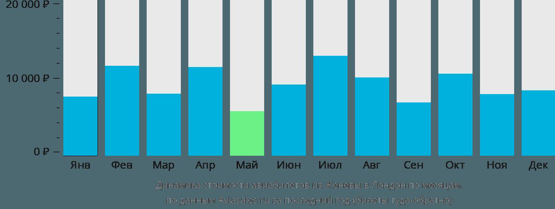Динамика стоимости авиабилетов из Женевы в Лондон по месяцам