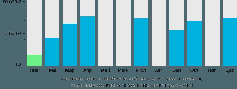 Динамика стоимости авиабилетов из Женевы в Лас-Пальмас по месяцам