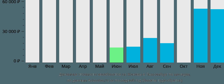 Динамика стоимости авиабилетов из Женевы в Люксембург по месяцам