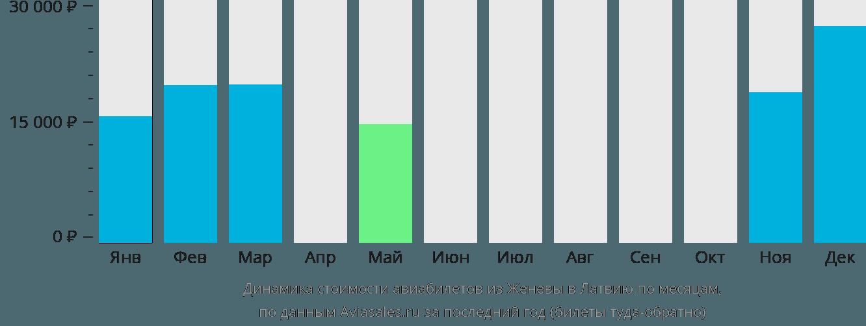 Динамика стоимости авиабилетов из Женевы в Латвию по месяцам