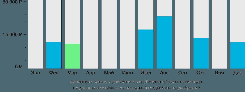 Динамика стоимости авиабилетов из Женевы в Львов по месяцам