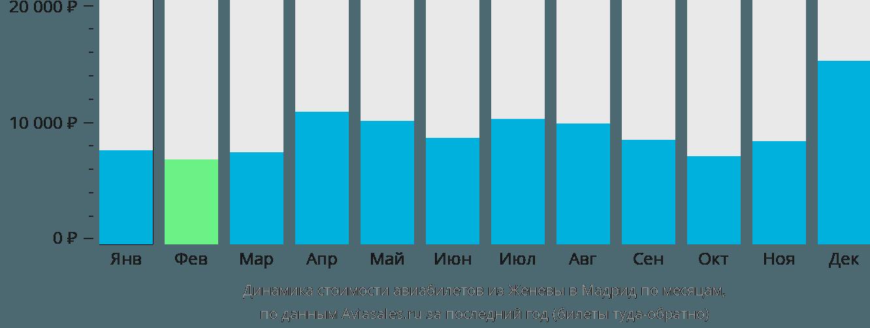 Динамика стоимости авиабилетов из Женевы в Мадрид по месяцам