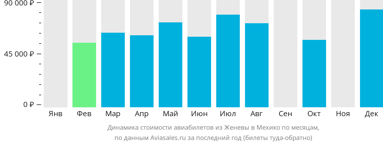 Динамика стоимости авиабилетов из Женевы в Мехико по месяцам