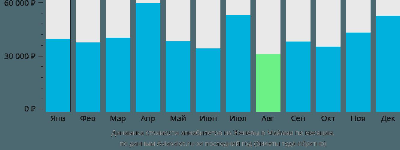 Динамика стоимости авиабилетов из Женевы в Майами по месяцам