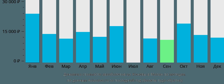 Динамика стоимости авиабилетов из Женевы в Милан по месяцам