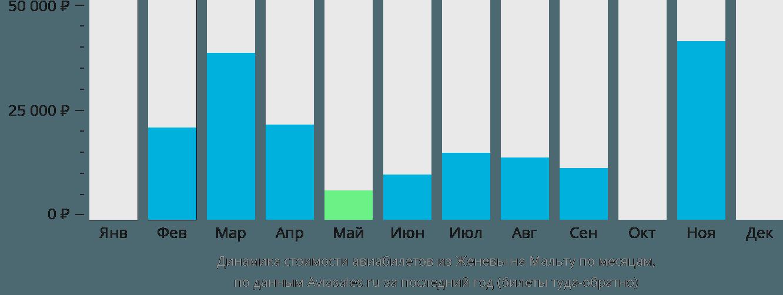 Динамика стоимости авиабилетов из Женевы на Мальту по месяцам