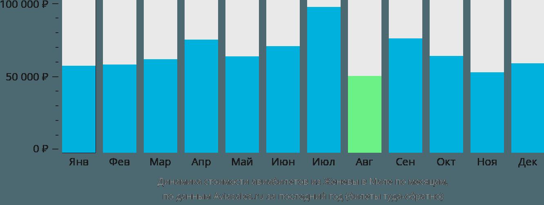 Динамика стоимости авиабилетов из Женевы в Мале по месяцам