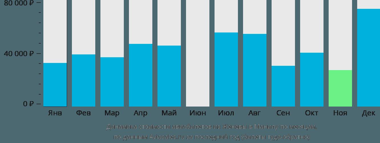 Динамика стоимости авиабилетов из Женевы в Манилу по месяцам