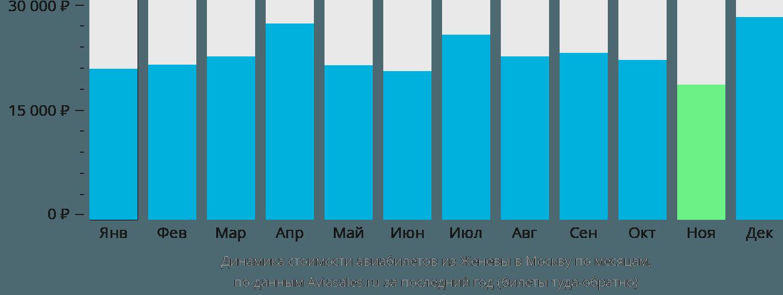 Динамика стоимости авиабилетов из Женевы в Москву по месяцам