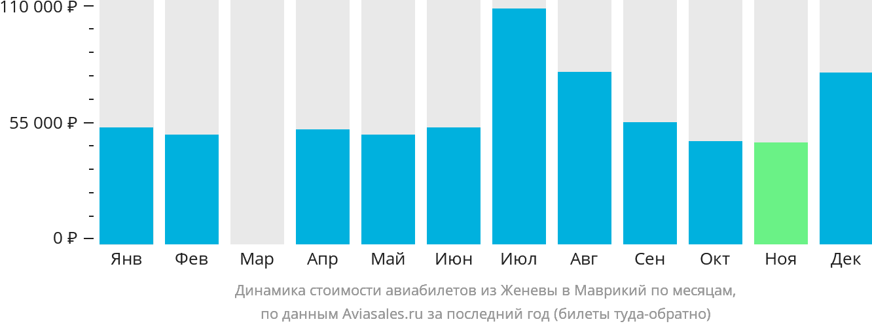 Динамика стоимости авиабилетов из Женевы в Маврикий по месяцам