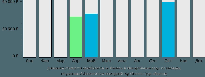 Динамика стоимости авиабилетов из Женевы в Минеральные воды по месяцам