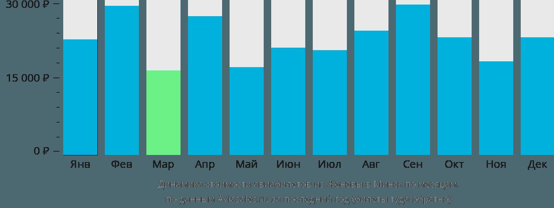 Динамика стоимости авиабилетов из Женевы в Минск по месяцам
