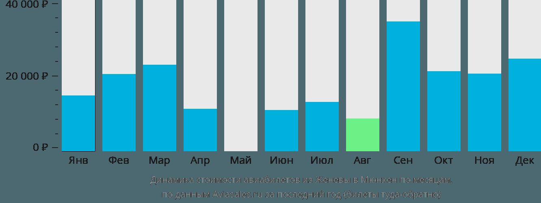 Динамика стоимости авиабилетов из Женевы в Мюнхен по месяцам