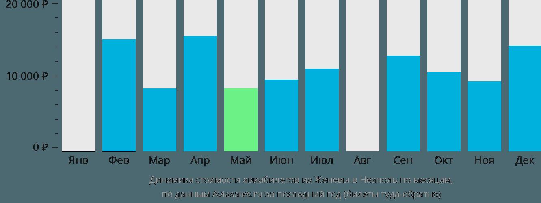 Динамика стоимости авиабилетов из Женевы в Неаполь по месяцам