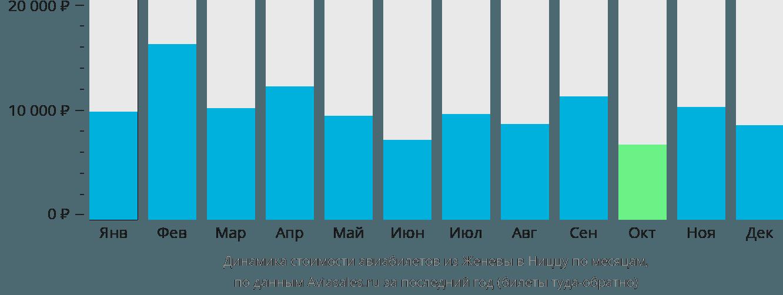Динамика стоимости авиабилетов из Женевы в Ниццу по месяцам
