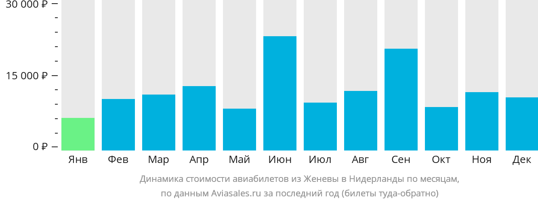 Динамика стоимости авиабилетов из Женевы в Нидерланды по месяцам