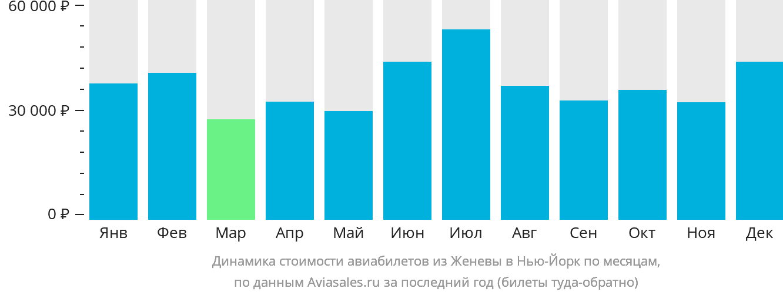 Динамика стоимости авиабилетов из Женевы в Нью-Йорк по месяцам