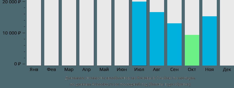 Динамика стоимости авиабилетов из Женевы в Ольбию по месяцам