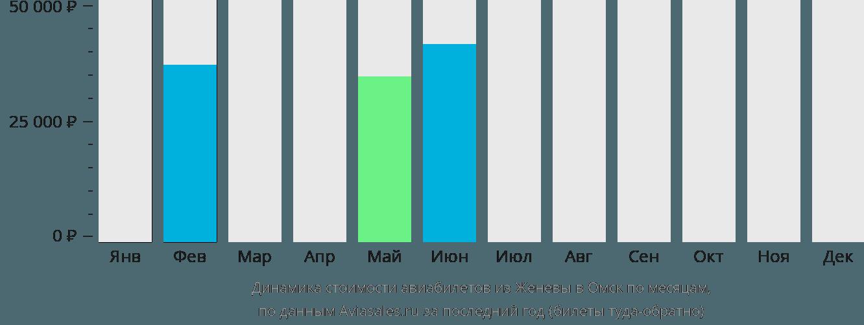 Динамика стоимости авиабилетов из Женевы в Омск по месяцам