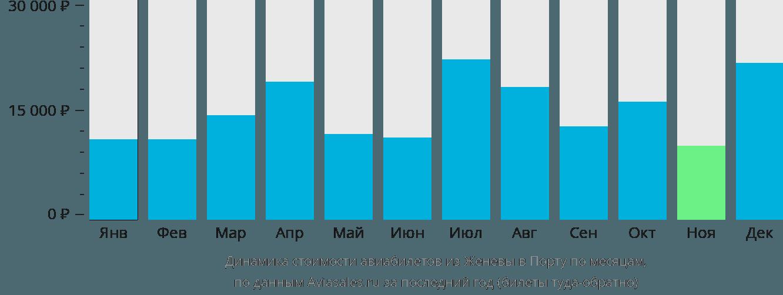 Динамика стоимости авиабилетов из Женевы в Порту по месяцам