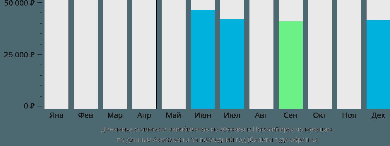 Динамика стоимости авиабилетов из Женевы в Новосибирск по месяцам