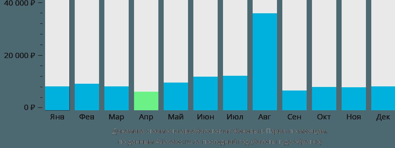 Динамика стоимости авиабилетов из Женевы в Париж по месяцам