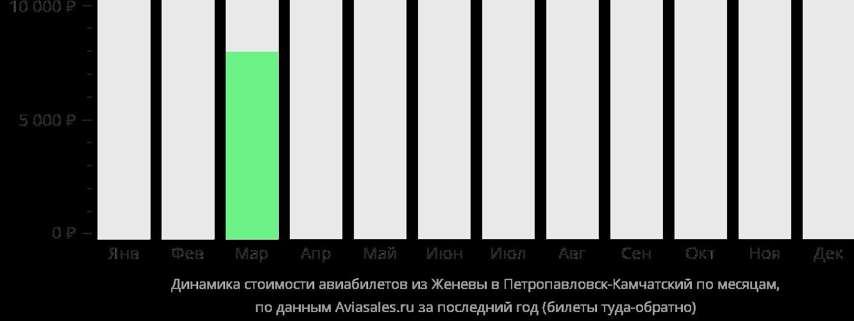Динамика стоимости авиабилетов из Женевы в Петропавловск-Камчатский по месяцам
