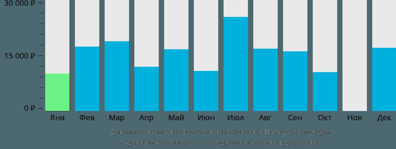 Динамика стоимости авиабилетов из Женевы в Польшу по месяцам