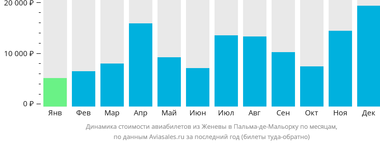Динамика стоимости авиабилетов из Женевы в Пальма-де-Майорку по месяцам