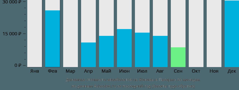 Динамика стоимости авиабилетов из Женевы в Палермо по месяцам