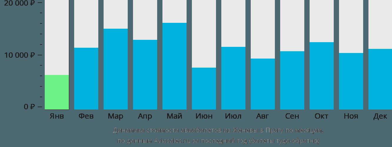 Динамика стоимости авиабилетов из Женевы в Прагу по месяцам