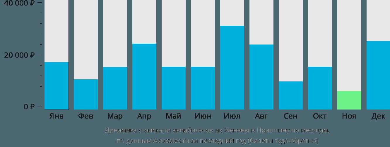 Динамика стоимости авиабилетов из Женевы в Приштину по месяцам