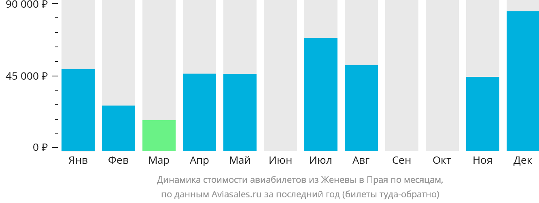 Динамика стоимости авиабилетов из Женевы в Прая по месяцам