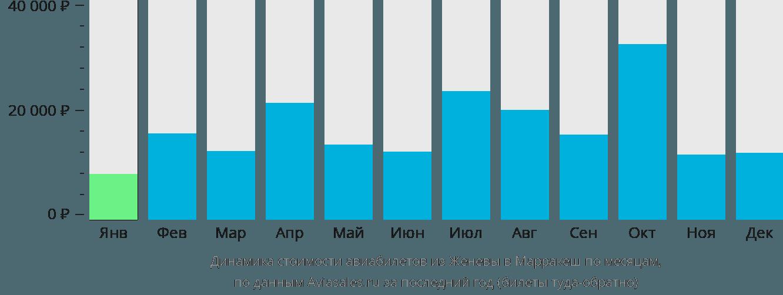 Динамика стоимости авиабилетов из Женевы в Марракеш по месяцам