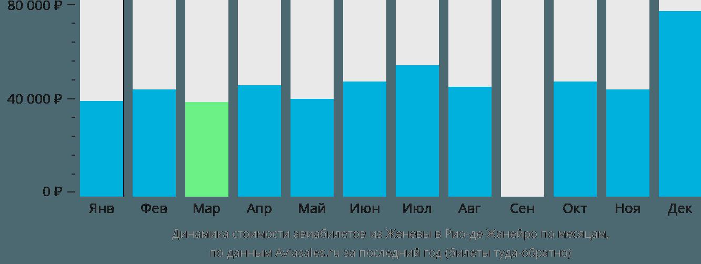 Динамика стоимости авиабилетов из Женевы в Рио-де-Жанейро по месяцам