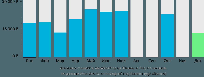 Динамика стоимости авиабилетов из Женевы в Ригу по месяцам