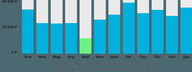Динамика стоимости авиабилетов из Женевы в Россию по месяцам