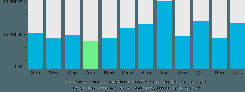 Динамика стоимости авиабилетов из Женевы в Сан-Паулу по месяцам