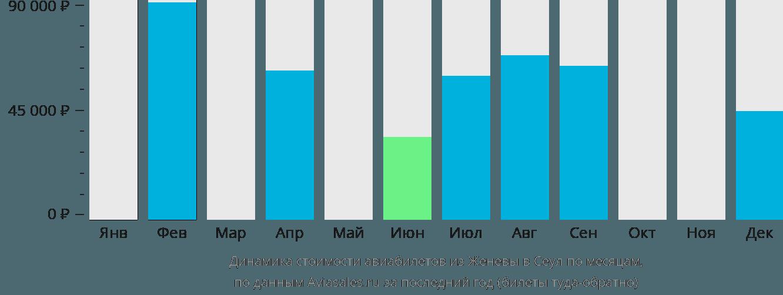 Динамика стоимости авиабилетов из Женевы в Сеул по месяцам