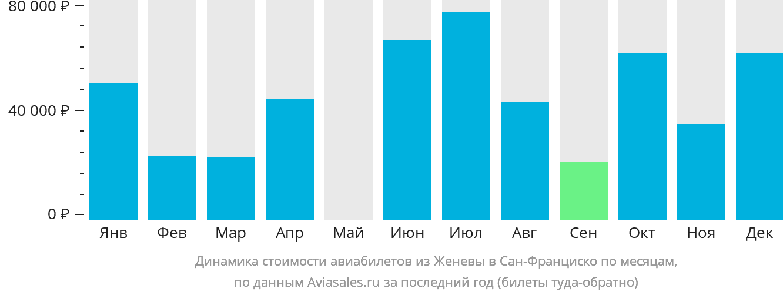 Динамика стоимости авиабилетов из Женевы в Сан-Франциско по месяцам