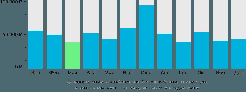 Динамика стоимости авиабилетов из Женевы в Хошимин по месяцам