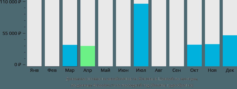 Динамика стоимости авиабилетов из Женевы в Шанхай по месяцам