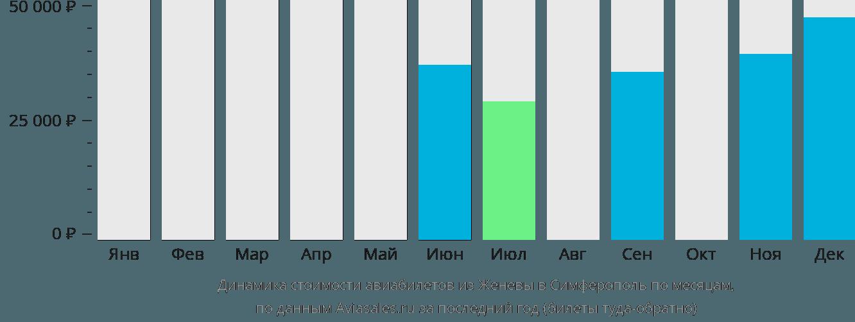 Динамика стоимости авиабилетов из Женевы в Симферополь по месяцам