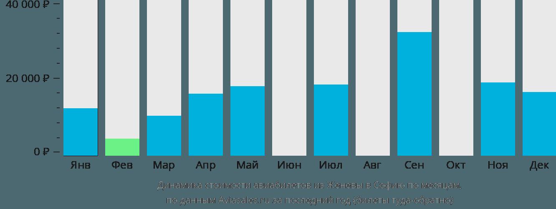Динамика стоимости авиабилетов из Женевы в Софию по месяцам