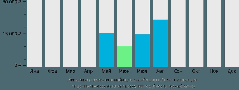 Динамика стоимости авиабилетов из Женевы в Сплит по месяцам